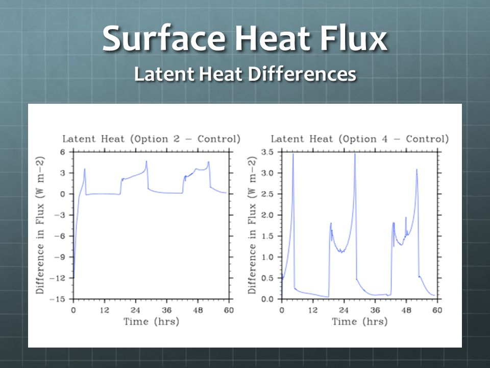Surface Heat Flux Latent Heat Differences