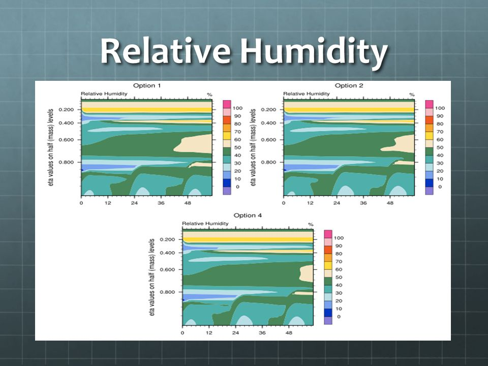Relative Humidity ----- Meeting Notes (11/29/10 10:20) -----