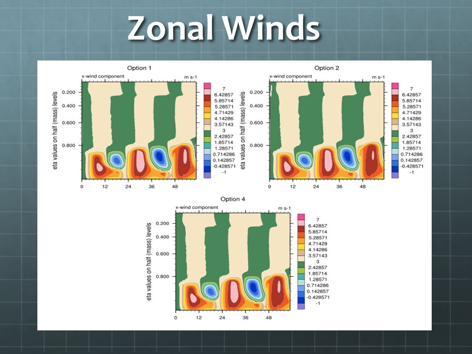 Zonal Winds ----- Meeting Notes (11/29/10 10:27) -----