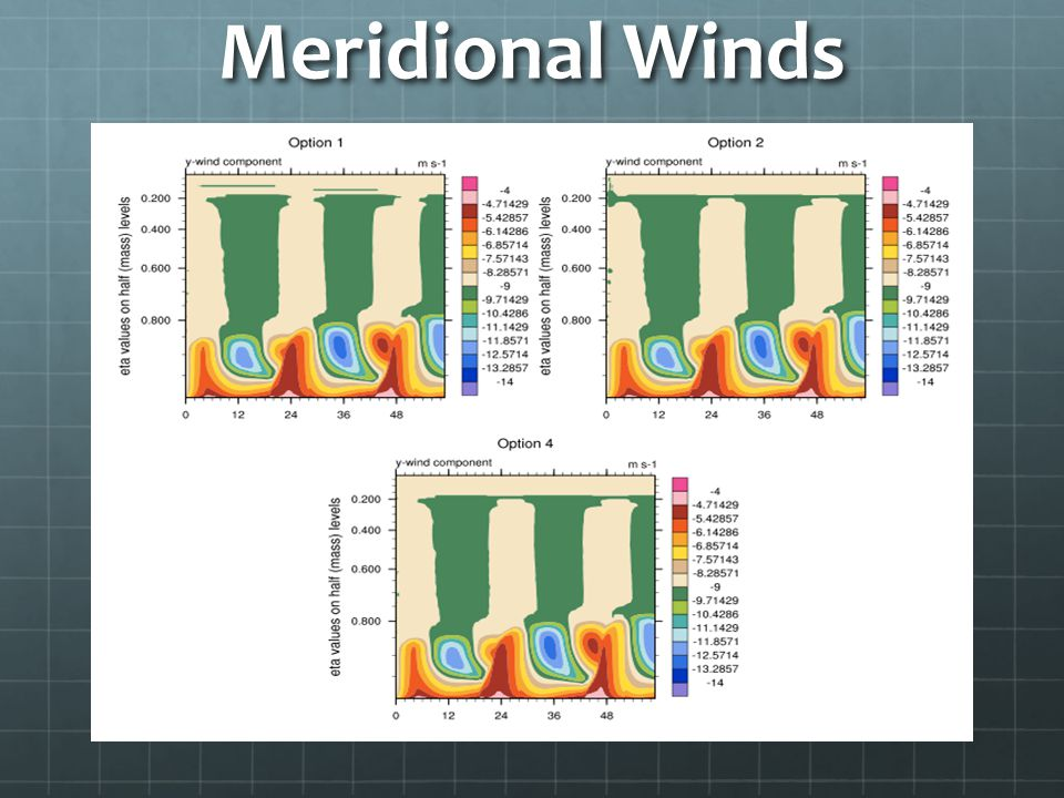 Meridional Winds ----- Meeting Notes (11/29/10 10:27) -----