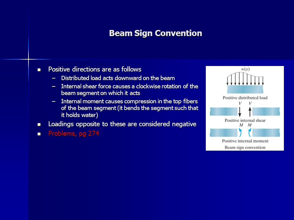 Beam Sign Convention Positive directions are as follows