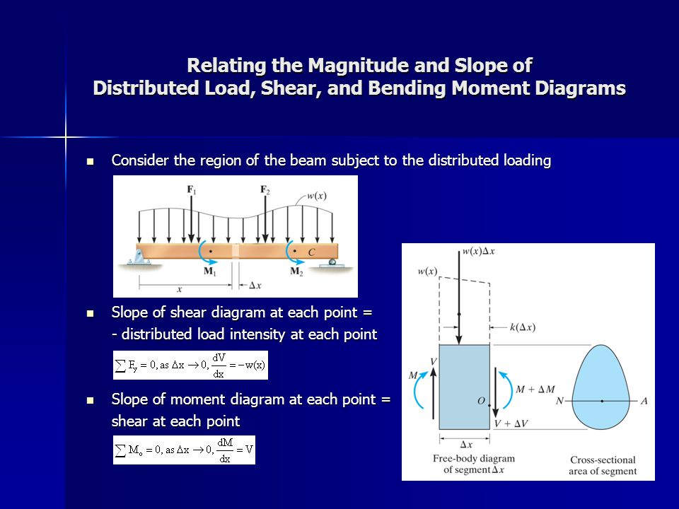 Relating the Magnitude and Slope of Distributed Load, Shear, and Bending Moment Diagrams