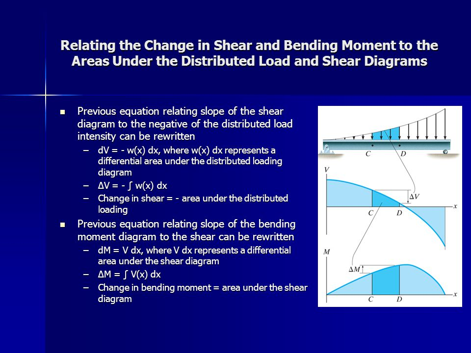 Relating the Change in Shear and Bending Moment to the Areas Under the Distributed Load and Shear Diagrams