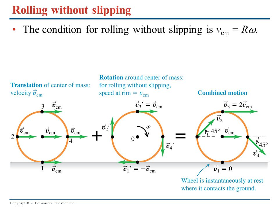 Rolling without slipping