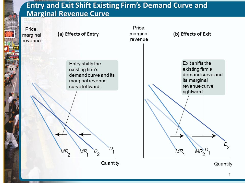 Entry and Exit Shift Existing Firm's Demand Curve and Marginal Revenue Curve