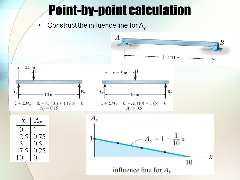 Point-by-point calculation