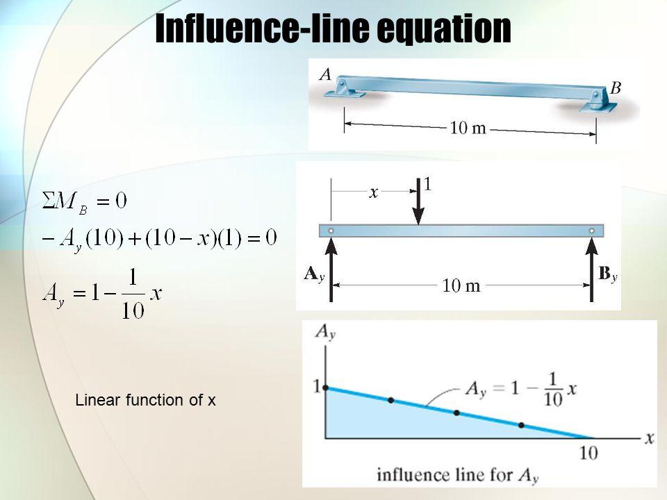 Influence-line equation
