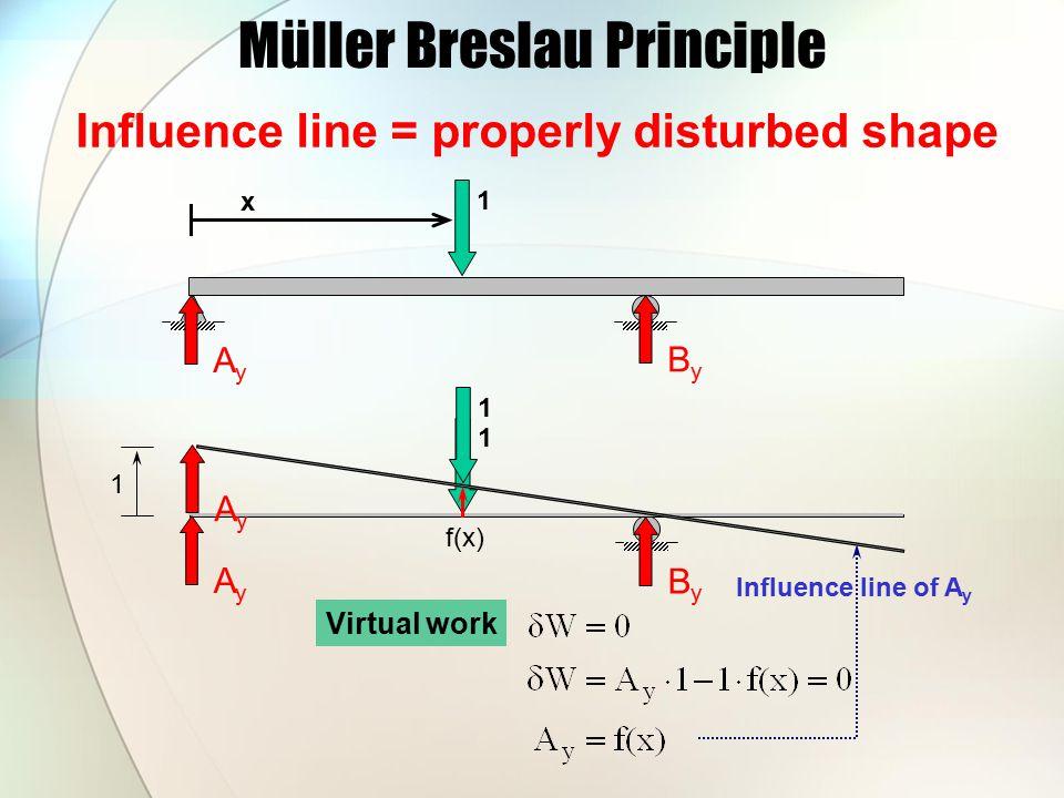 Müller Breslau Principle