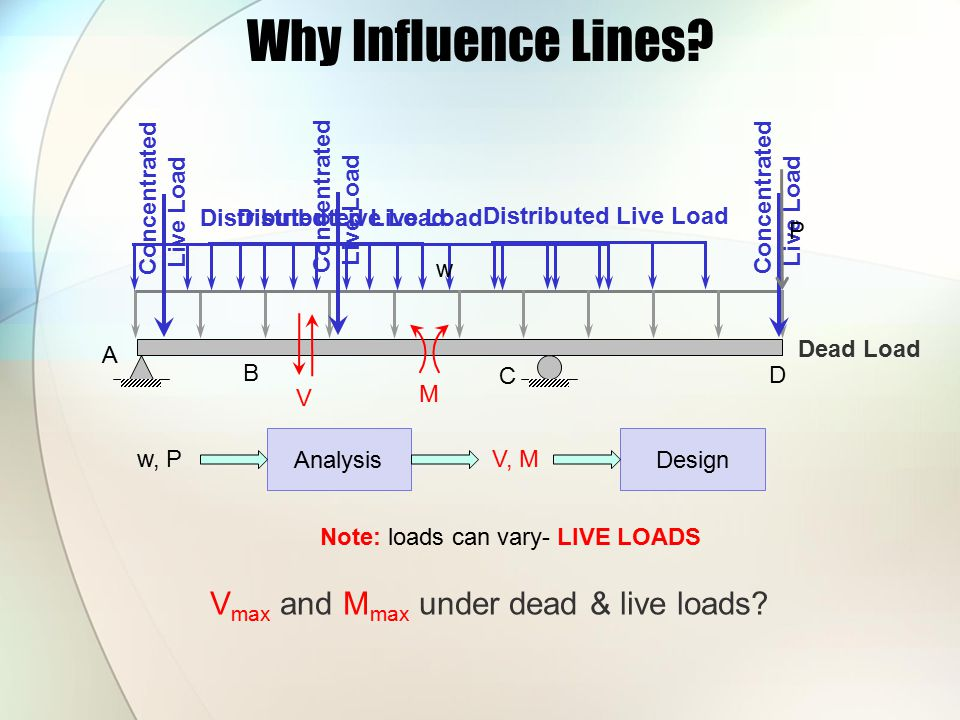 Why Influence Lines Vmax and Mmax under dead & live loads