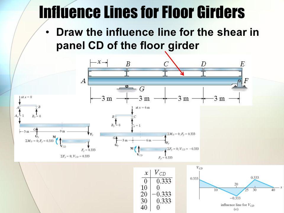 Influence Lines for Floor Girders