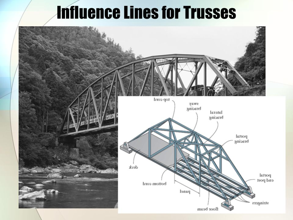 Influence Lines for Trusses