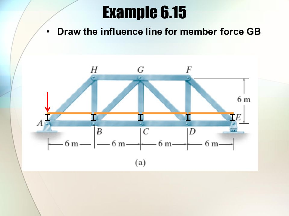 Example 6.15 Draw the influence line for member force GB