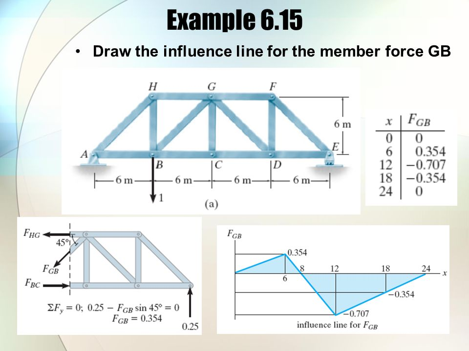Example 6.15 Draw the influence line for the member force GB