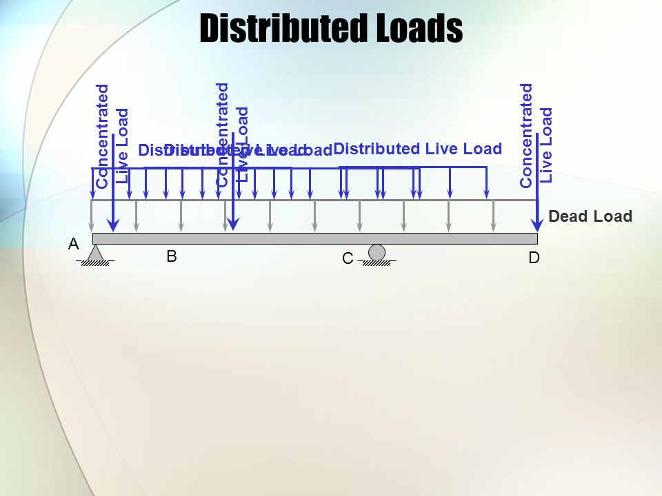Distributed Loads Concentrated Concentrated Concentrated Live Load