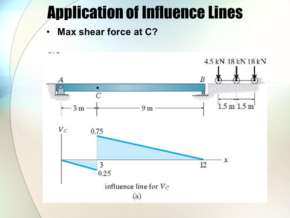 Application of Influence Lines