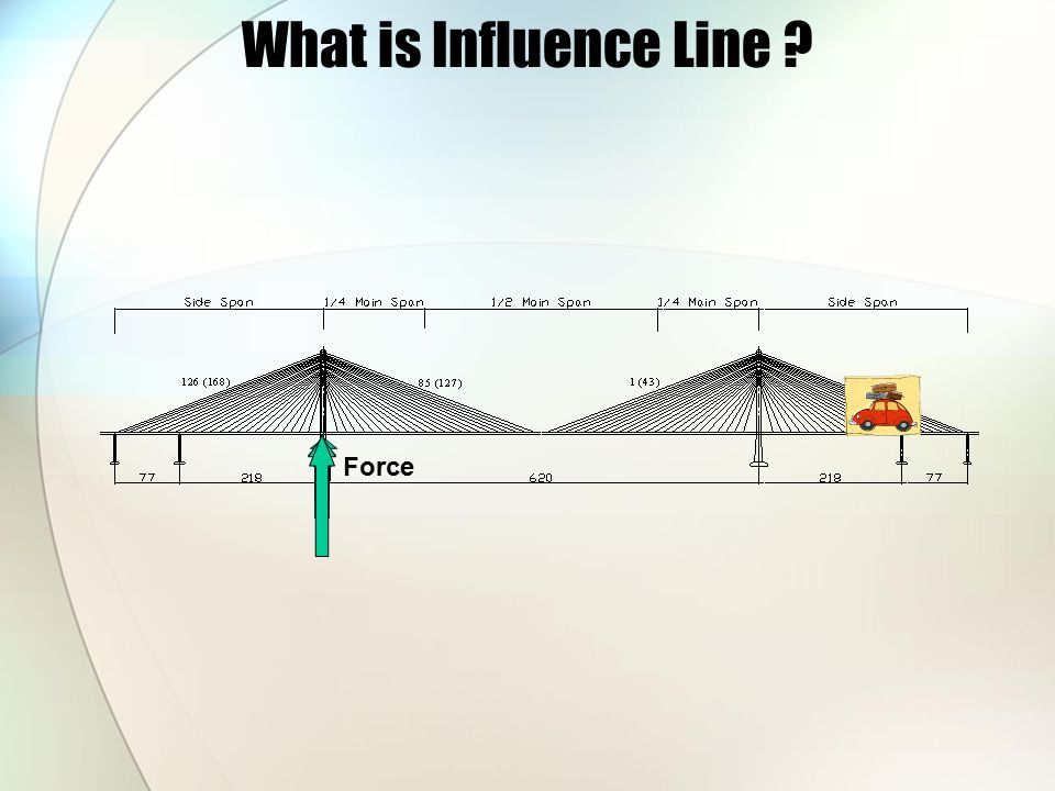 What is Influence Line Force
