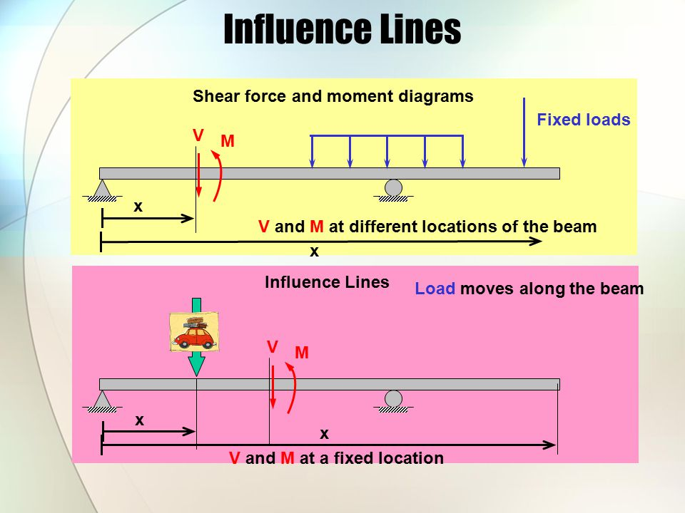 Influence Lines Shear force and moment diagrams Fixed loads V M x