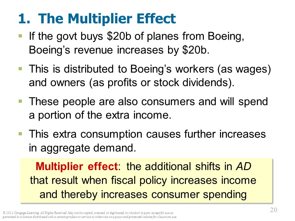 1. The Multiplier Effect A $20b increase in G initially shifts AD to the right by $20b.