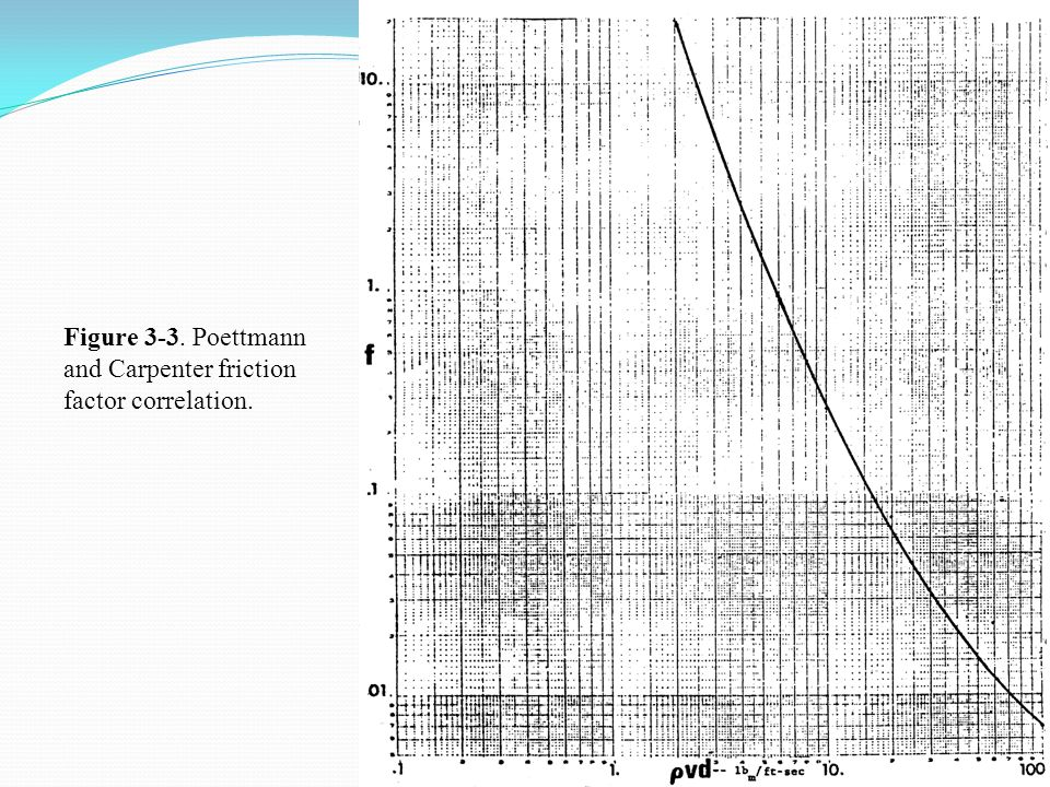 Figure 3-3. Poettmann and Carpenter friction factor correlation.