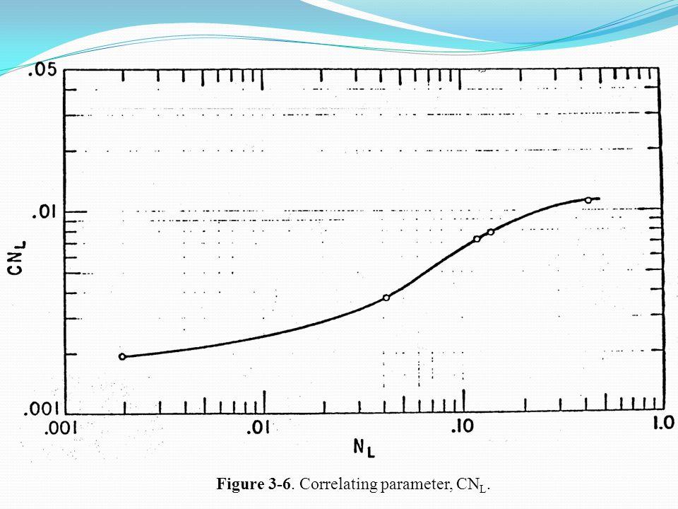 Figure 3-6. Correlating parameter, CNL.