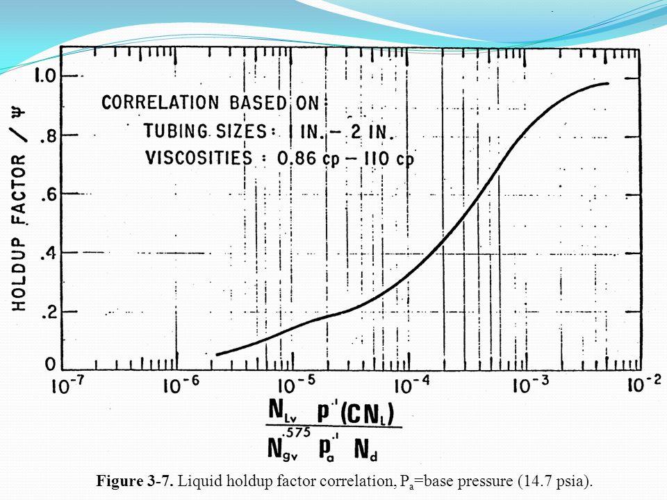 Figure 3-7. Liquid holdup factor correlation, Pa=base pressure (14