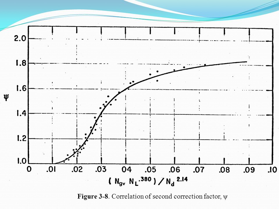 Figure 3-8. Correlation of second correction factor, ψ