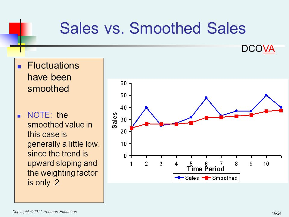 Sales vs. Smoothed Sales