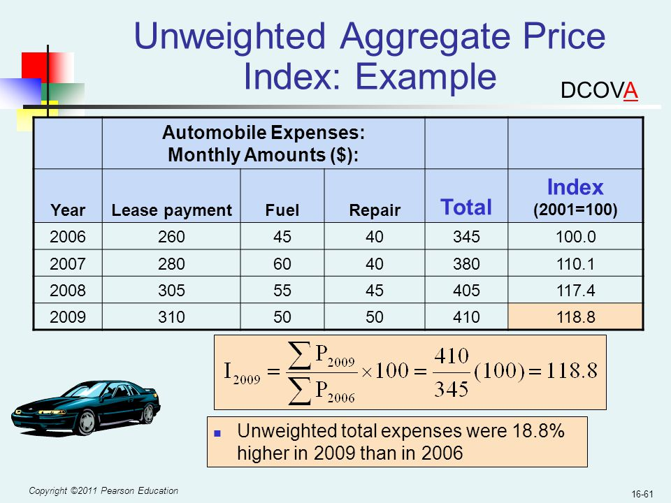 Unweighted Aggregate Price Index: Example