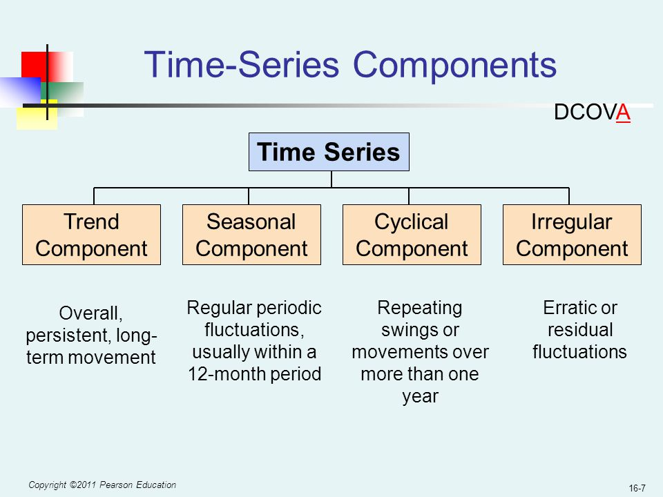Time-Series Components