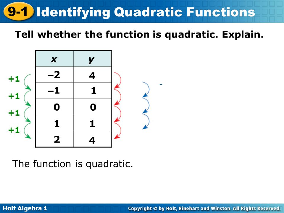 Tell whether the function is quadratic. Explain.