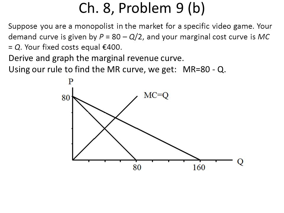 Ch. 8, Problem 9 (b) Derive and graph the marginal revenue curve.