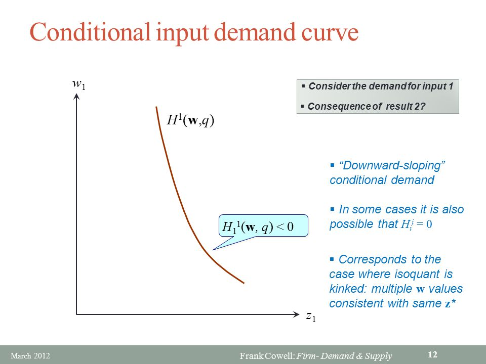 Conditional input demand curve