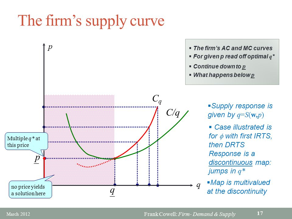 The firm's supply curve