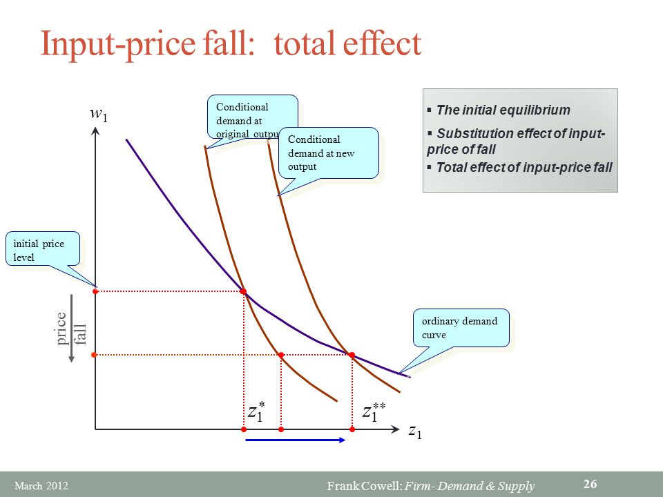 Input-price fall: total effect
