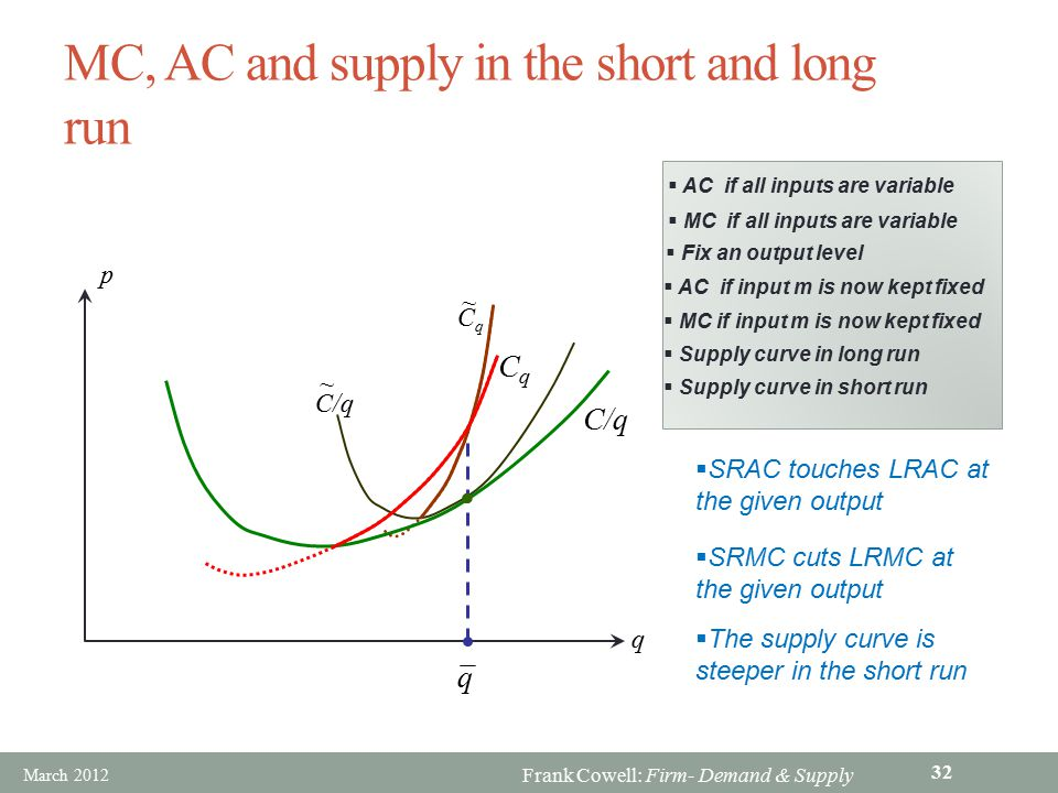 MC, AC and supply in the short and long run