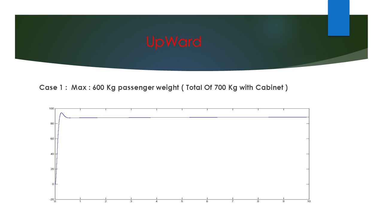 UpWard Case 1 : Max : 600 Kg passenger weight ( Total Of 700 Kg with Cabinet )