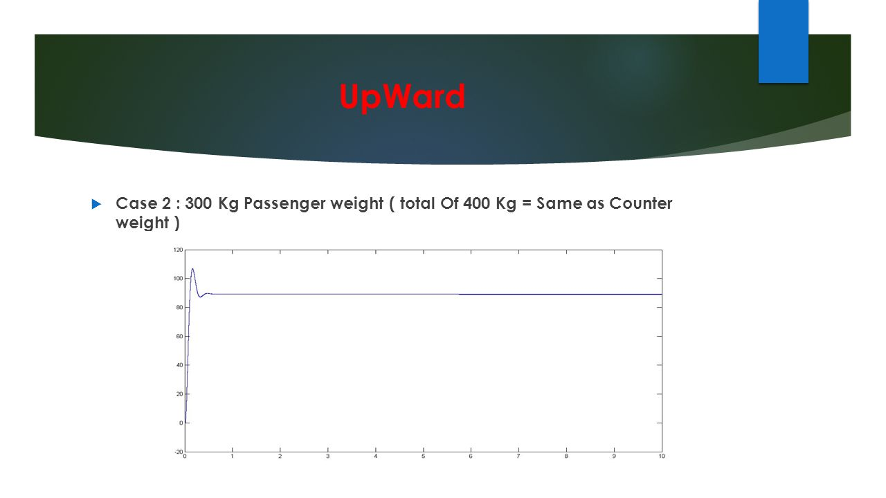 UpWard Case 2 : 300 Kg Passenger weight ( total Of 400 Kg = Same as Counter weight )
