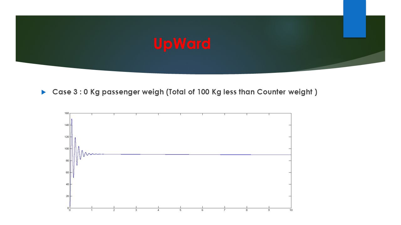 UpWard Case 3 : 0 Kg passenger weigh (Total of 100 Kg less than Counter weight )