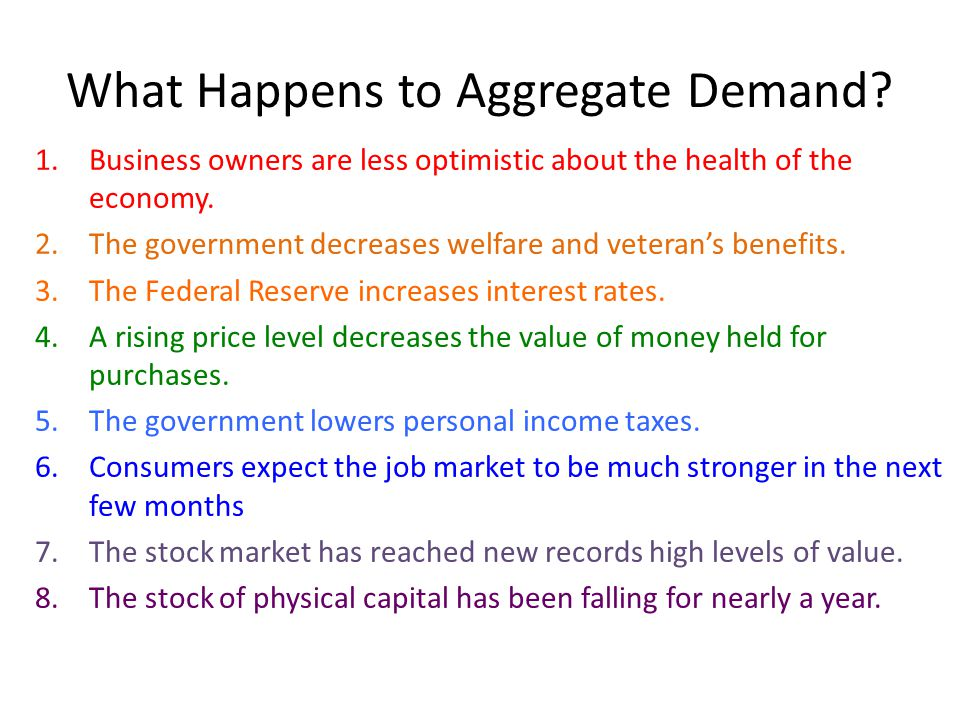 What Happens to Aggregate Demand
