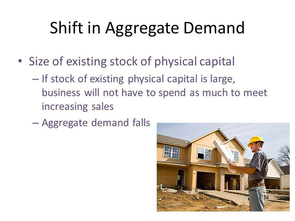 Shift in Aggregate Demand