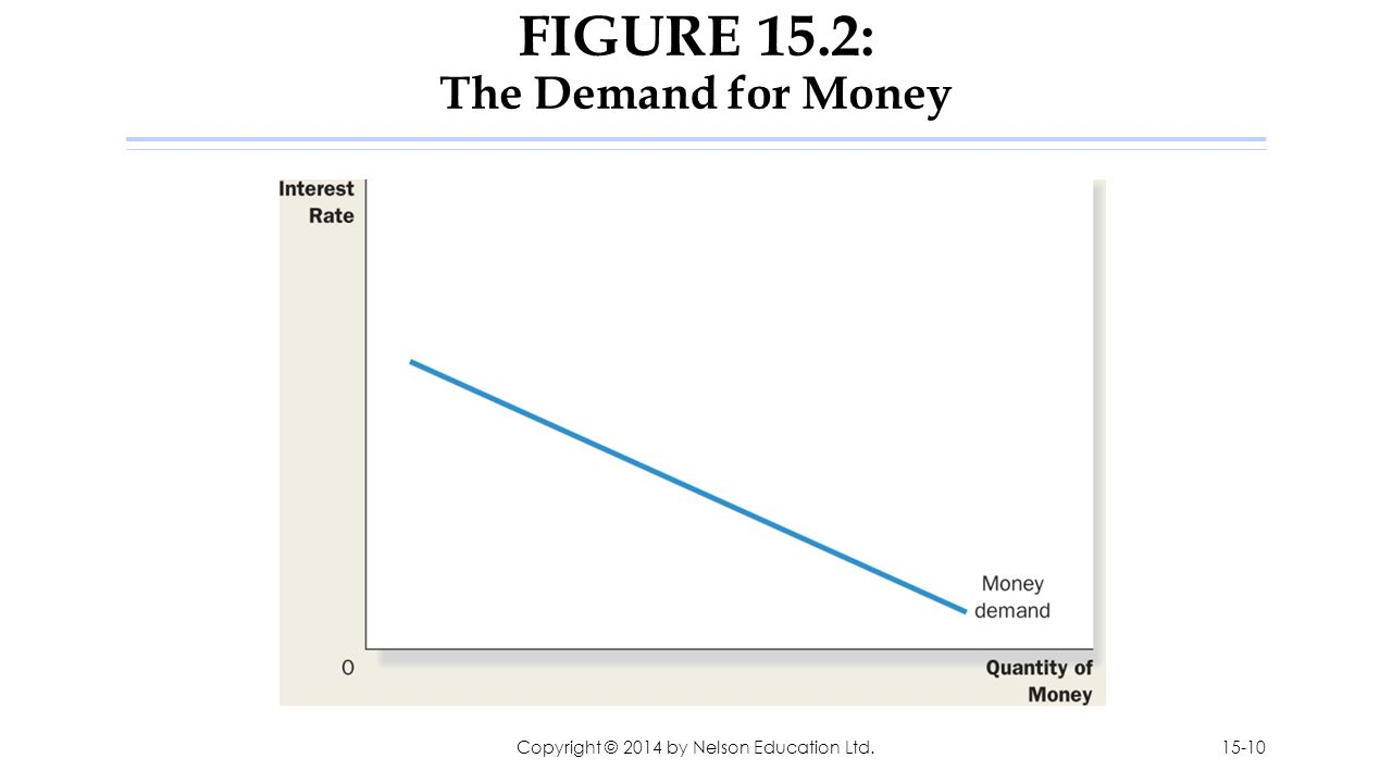 FIGURE 15.2: The Demand for Money