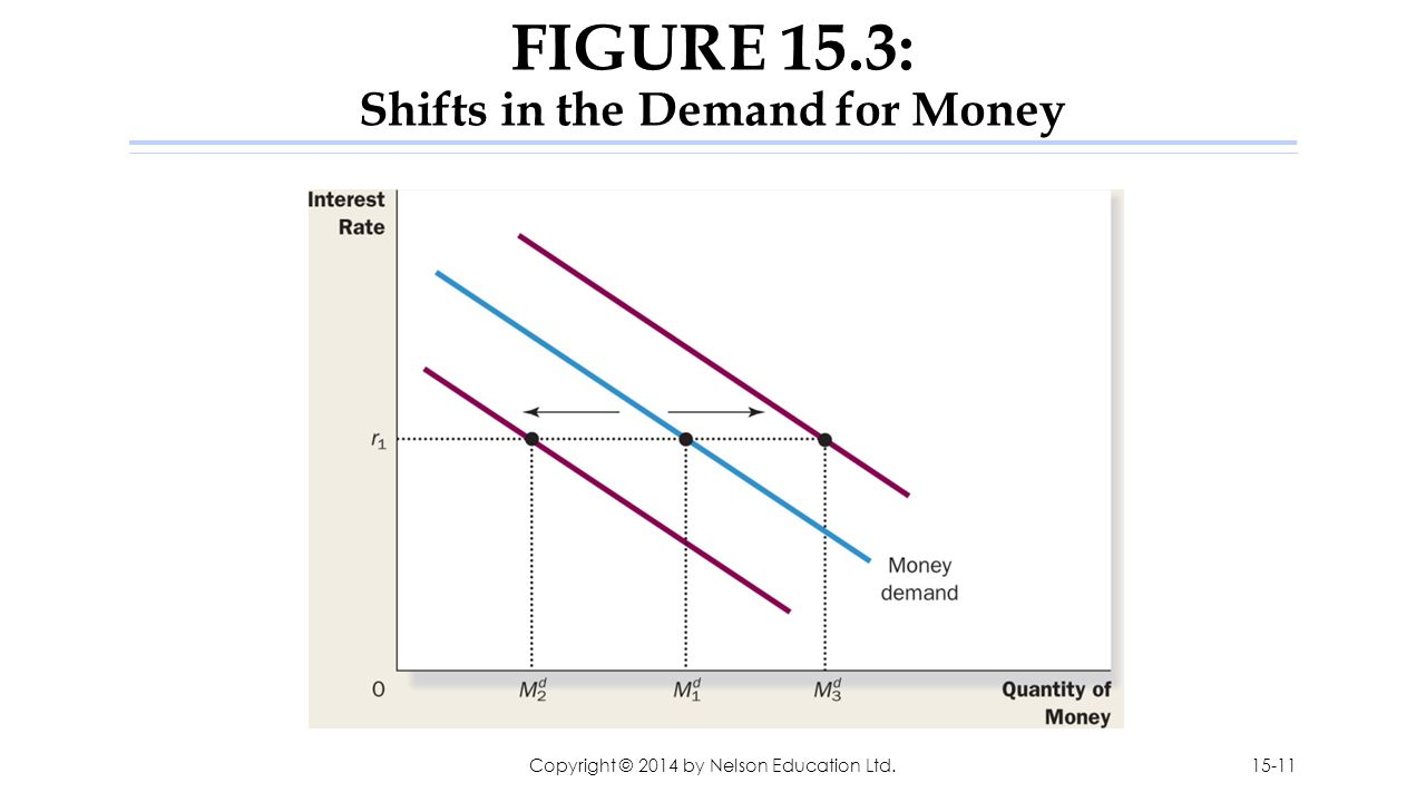 FIGURE 15.3: Shifts in the Demand for Money