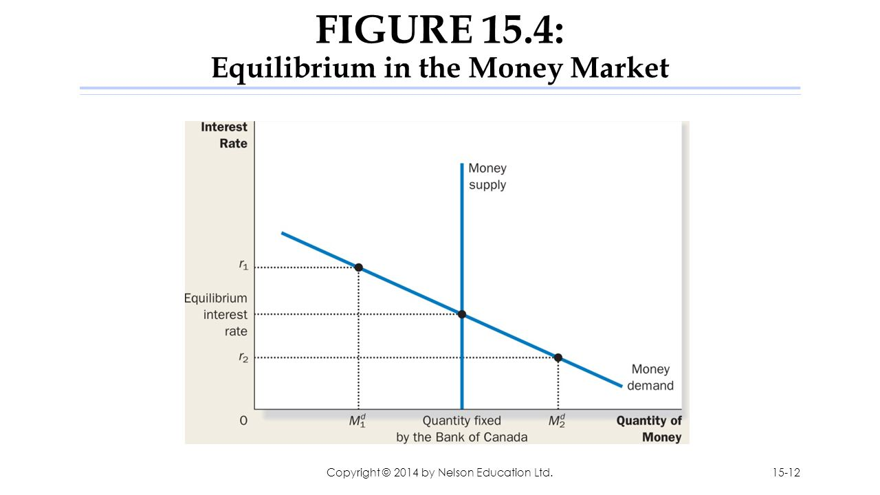 FIGURE 15.4: Equilibrium in the Money Market