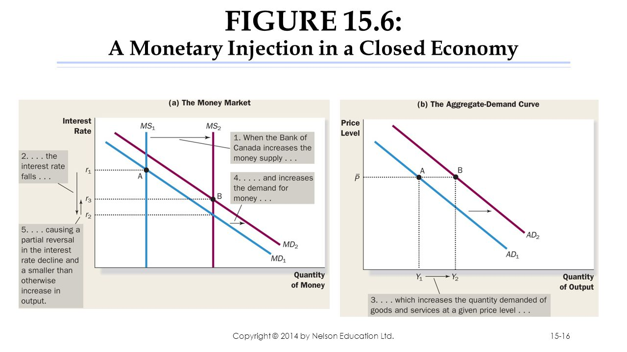 FIGURE 15.6: A Monetary Injection in a Closed Economy