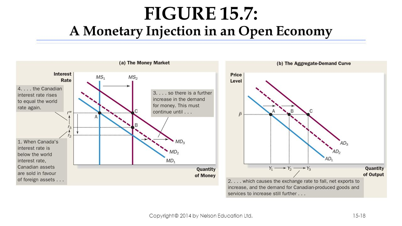 FIGURE 15.7: A Monetary Injection in an Open Economy