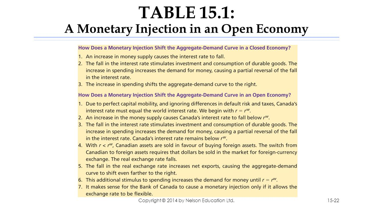 TABLE 15.1: A Monetary Injection in an Open Economy