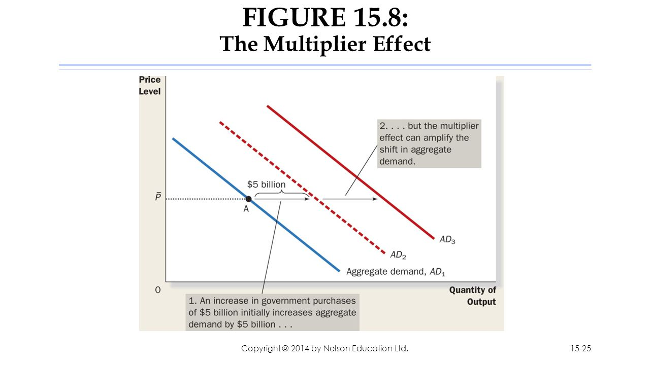FIGURE 15.8: The Multiplier Effect