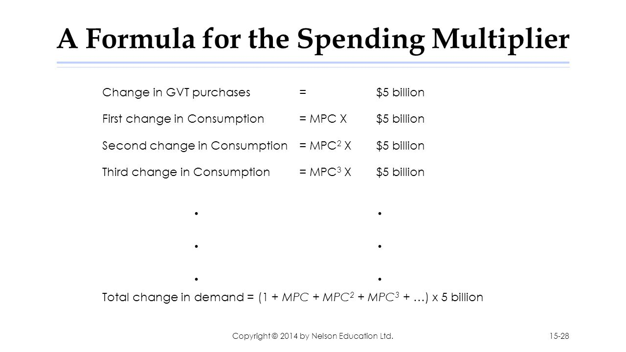 A Formula for the Spending Multiplier