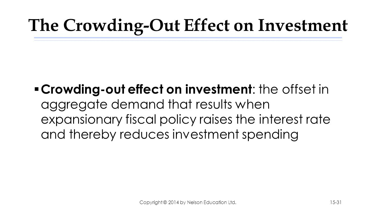 The Crowding-Out Effect on Investment