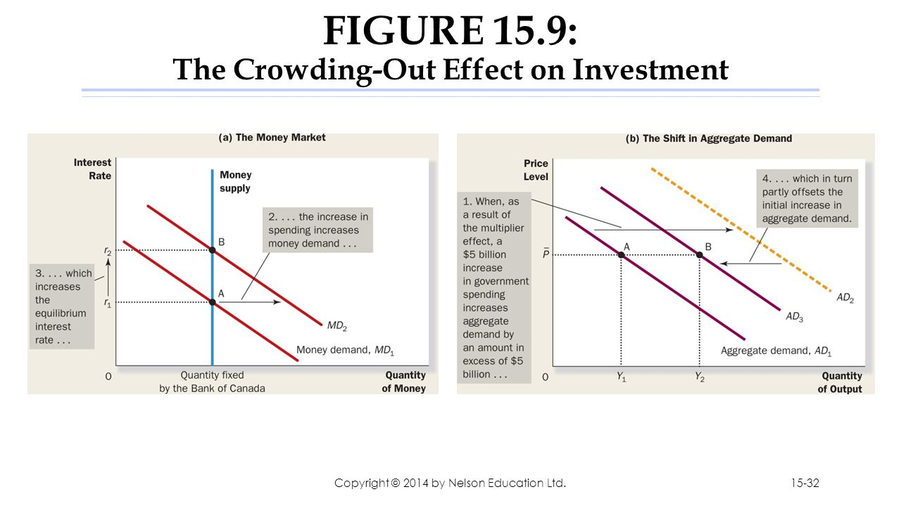 FIGURE 15.9: The Crowding-Out Effect on Investment